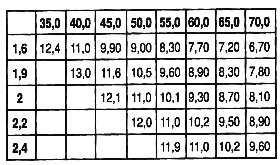 CIH compressie tabel
